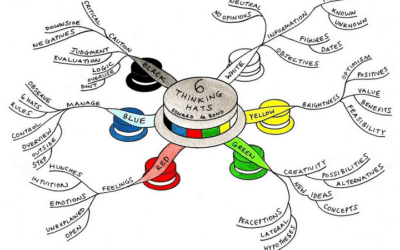 IELTS Writing and the Six Thinking Hats